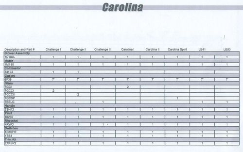 Carolina Stove Parts